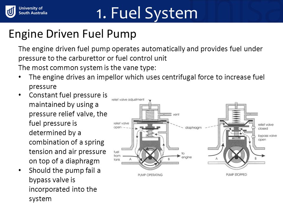 1. Fuel System Engine Driven Fuel Pump