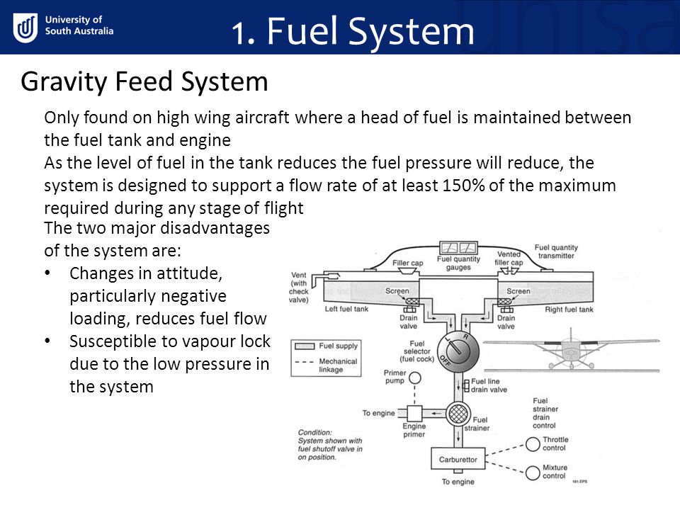 1. Fuel System Gravity Feed System