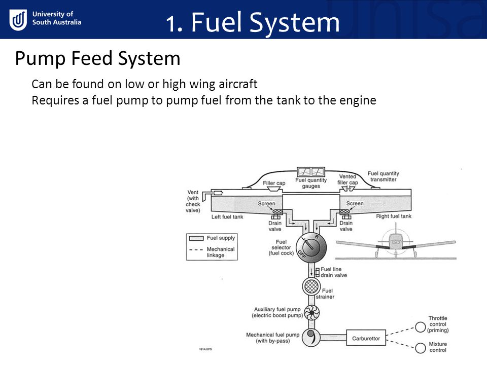 1. Fuel System Pump Feed System