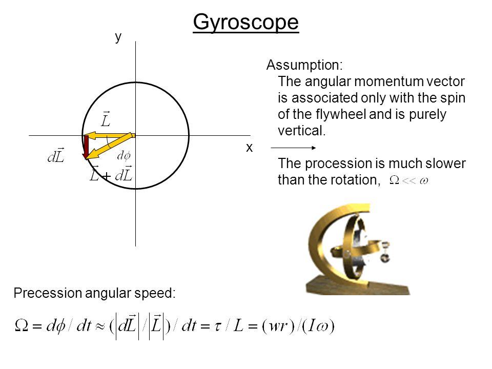 Gyroscope y Assumption: The angular momentum vector