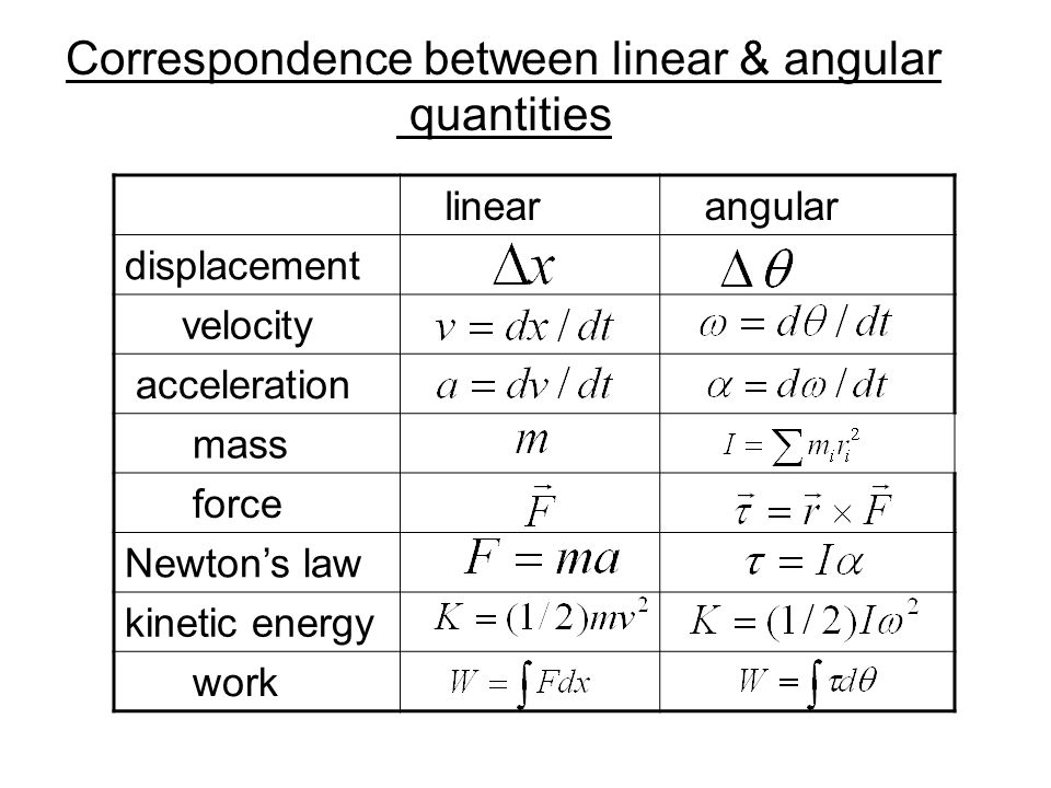 Correspondence between linear & angular quantities