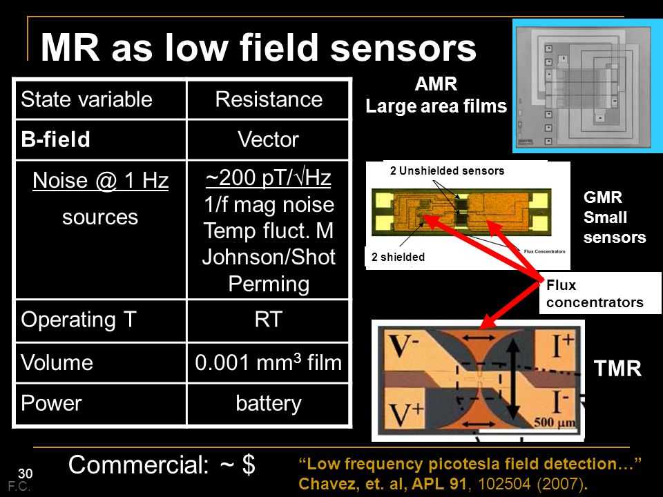 MR as low field sensors Commercial: ~ $ State variable Resistance