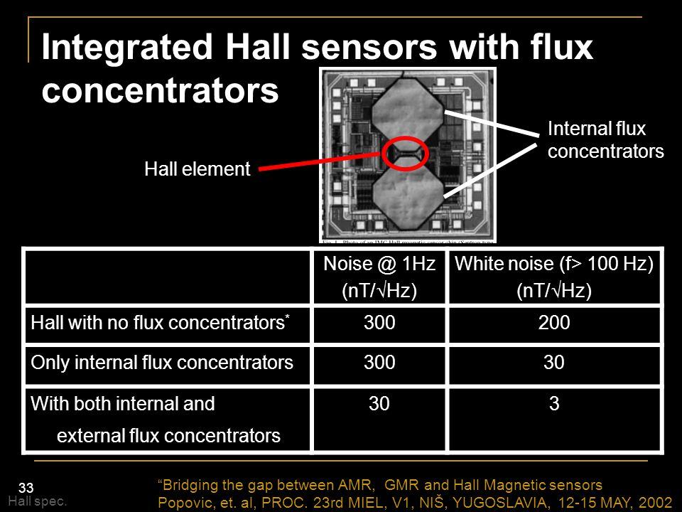 Integrated Hall sensors with flux concentrators