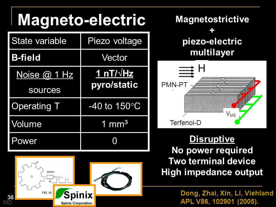 Magneto-electric H Magnetostrictive + piezo-electric multilayer