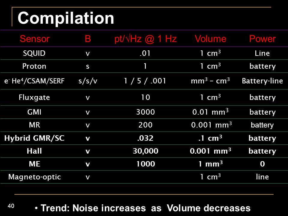 Compilation Sensor B pt/Hz @ 1 Hz Volume Power