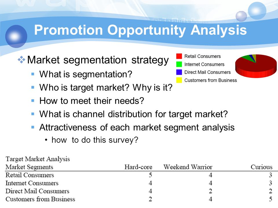 Promotion Opportunity Analysis