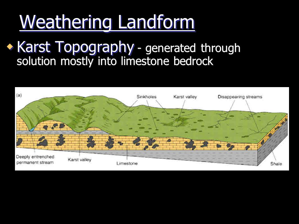 Weathering Landform Karst Topography - generated through solution mostly into limestone bedrock