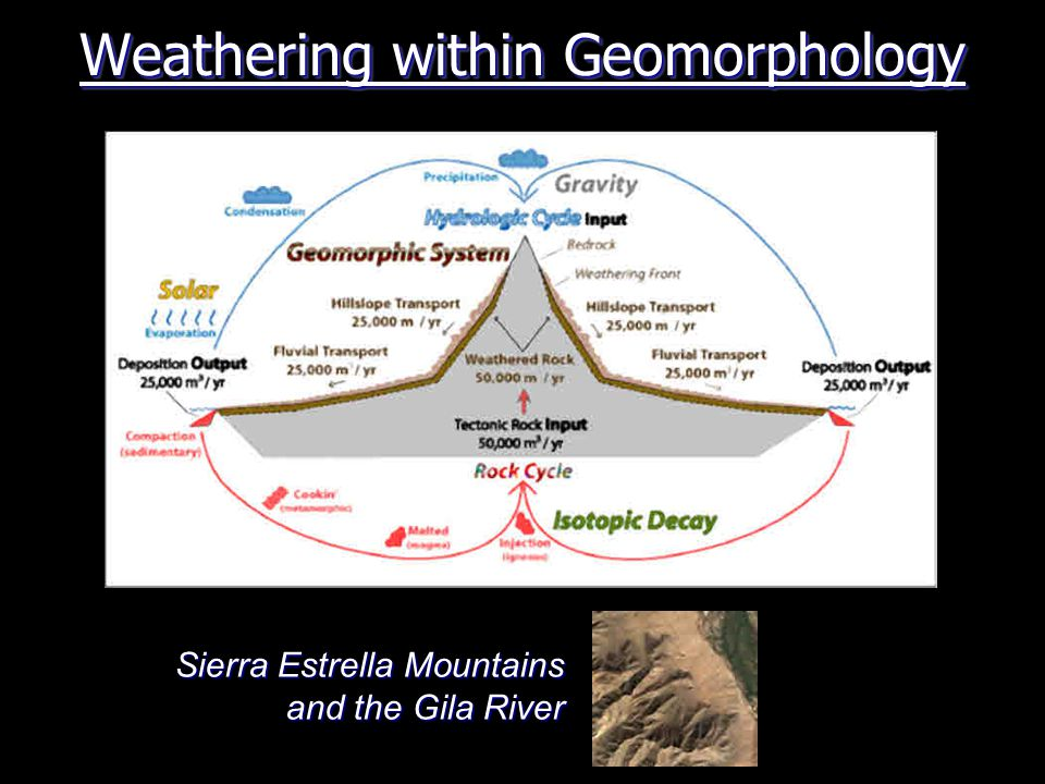 Weathering within Geomorphology