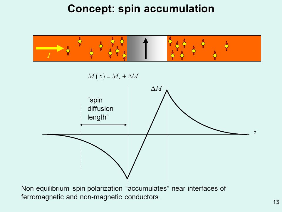 Concept: spin accumulation