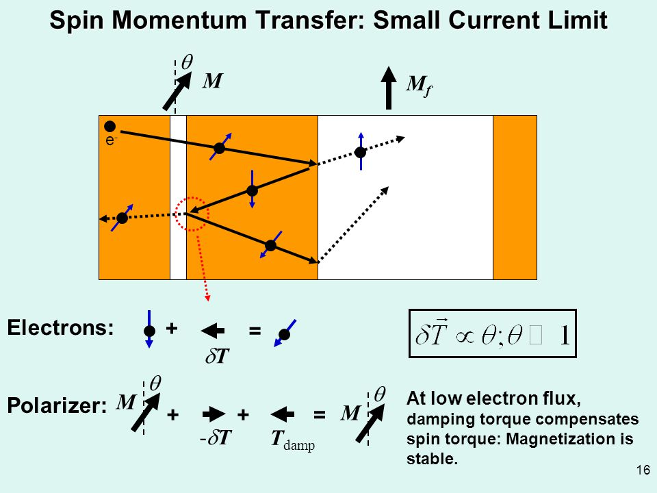 Spin Momentum Transfer: Small Current Limit