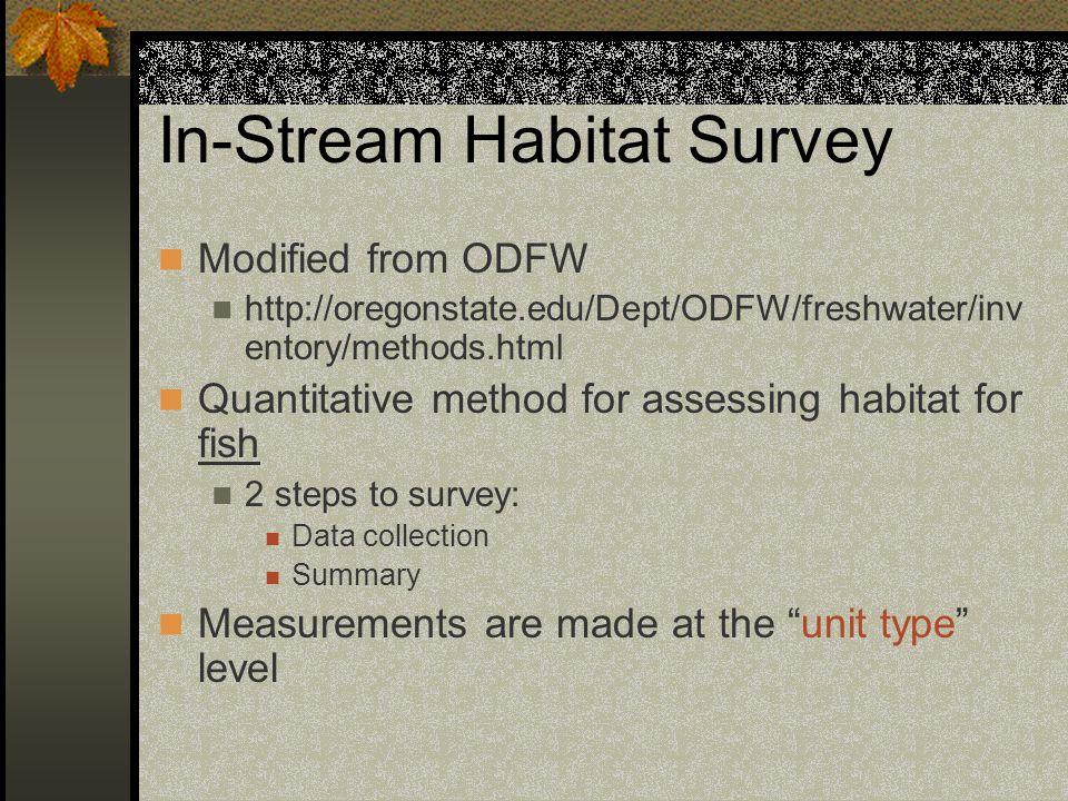 In-Stream Habitat Survey