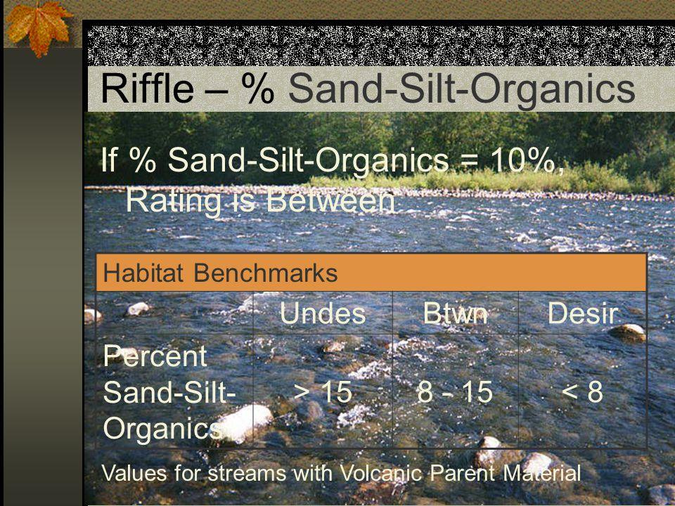 Riffle – % Sand-Silt-Organics