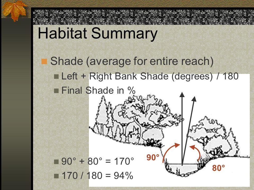 Habitat Summary Shade (average for entire reach)