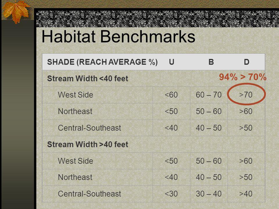 Habitat Benchmarks 94% > 70% SHADE (REACH AVERAGE %) U B D