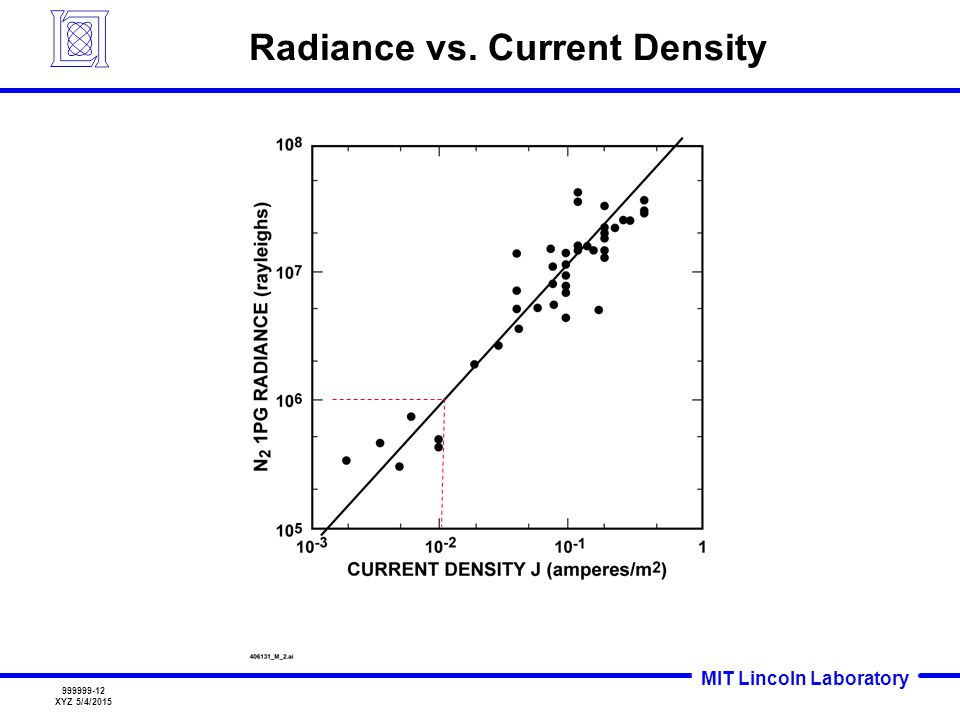 Radiance vs. Current Density