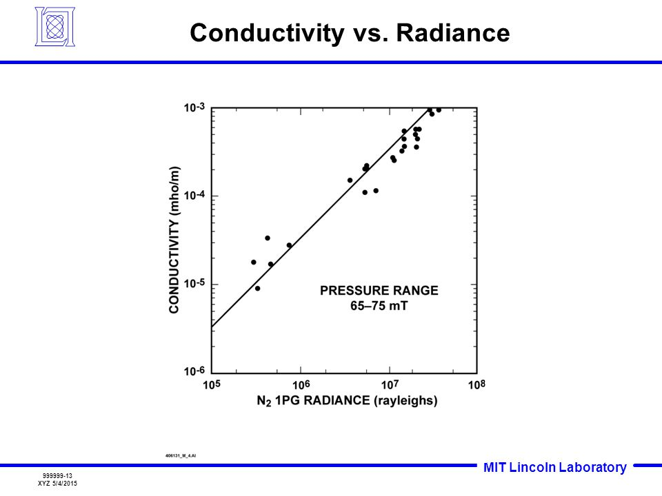 Conductivity vs. Radiance