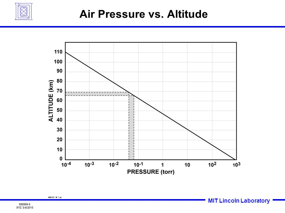 Air Pressure vs. Altitude