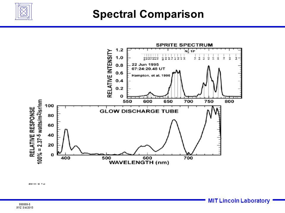 Spectral Comparison