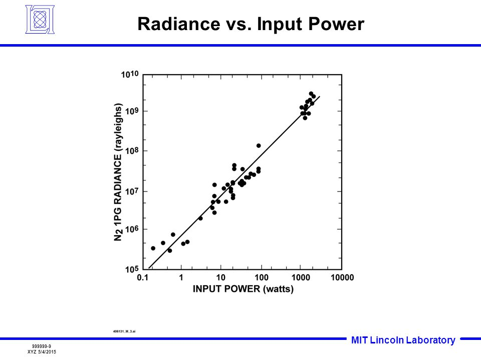 Radiance vs. Input Power