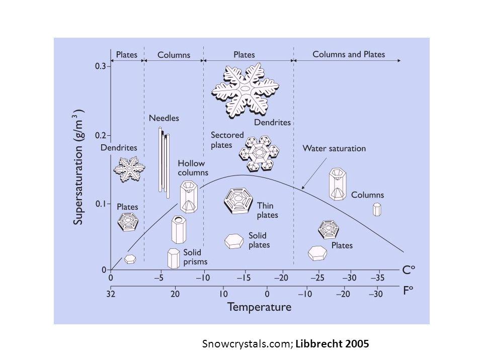 Snowcrystals.com; Libbrecht 2005