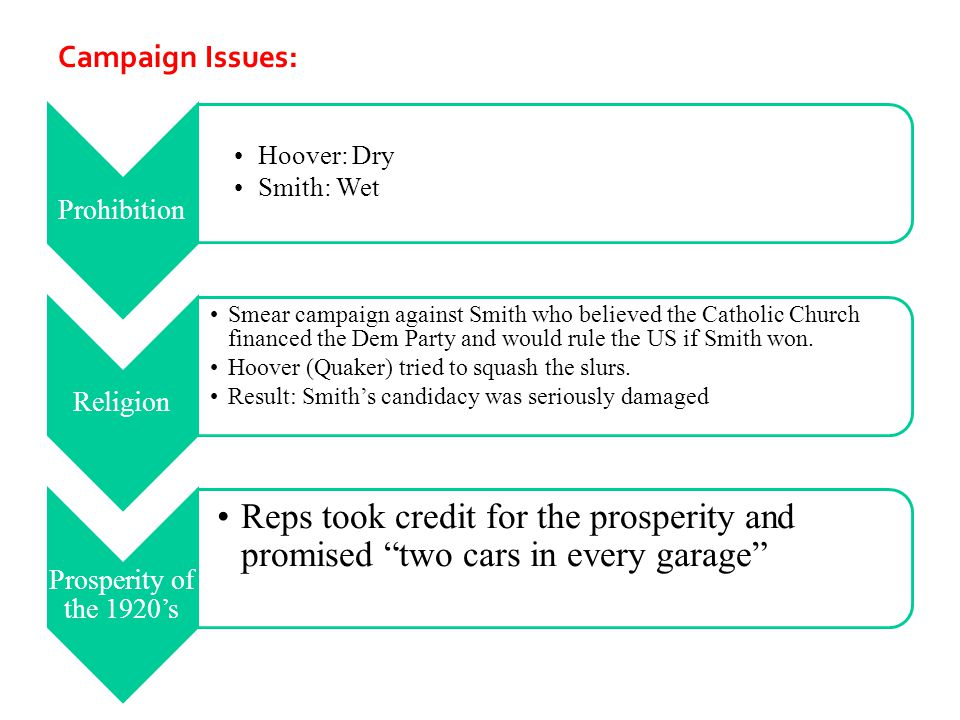 Campaign Issues: Hoover: Dry Smith: Wet