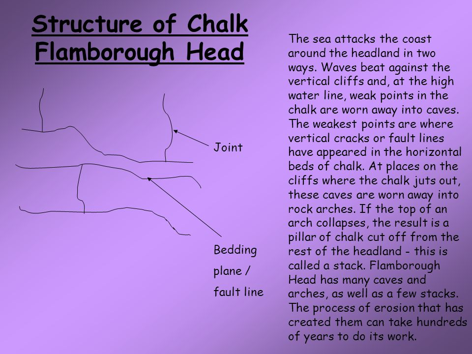 Structure of Chalk Flamborough Head