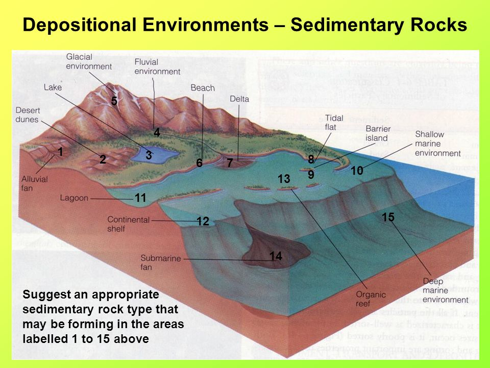 Depositional Environments – Sedimentary Rocks