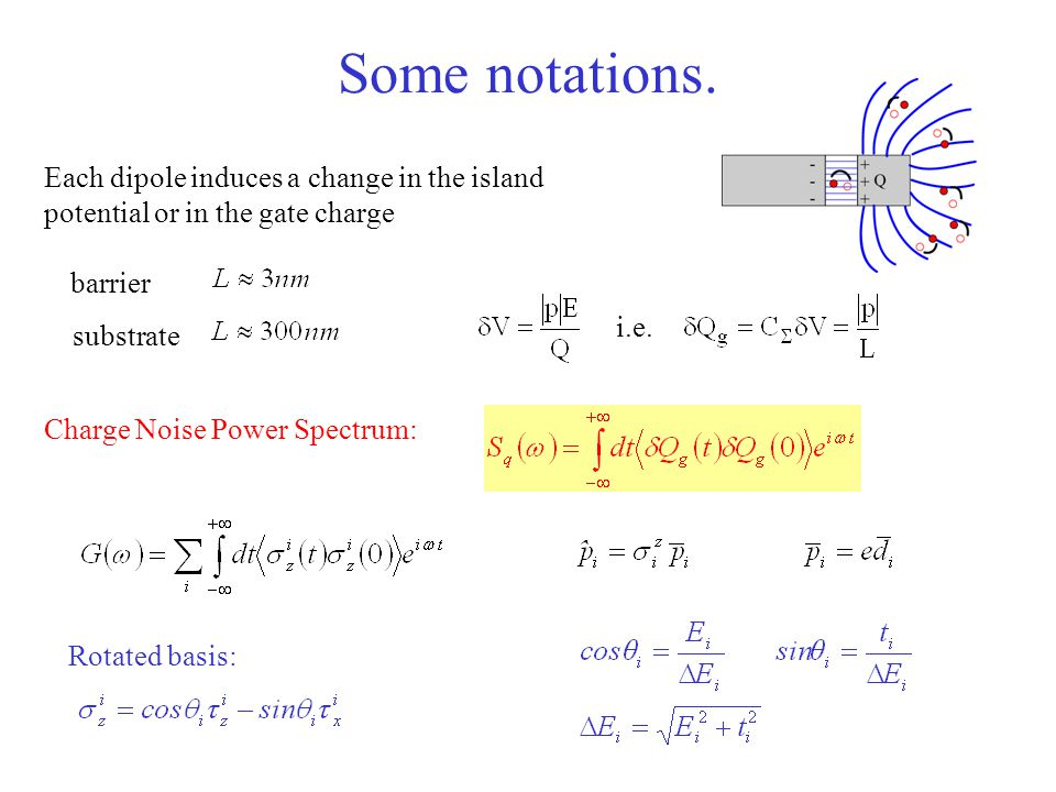 Some notations. Each dipole induces a change in the island potential or in the gate charge. barrier.