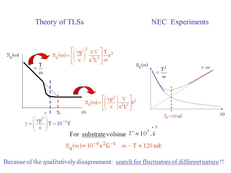 Theory of TLSs NEC Experiments For substrate volume
