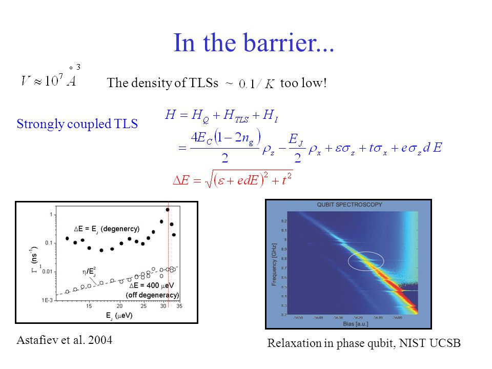 In the barrier... The density of TLSs ~ too low! Strongly coupled TLS