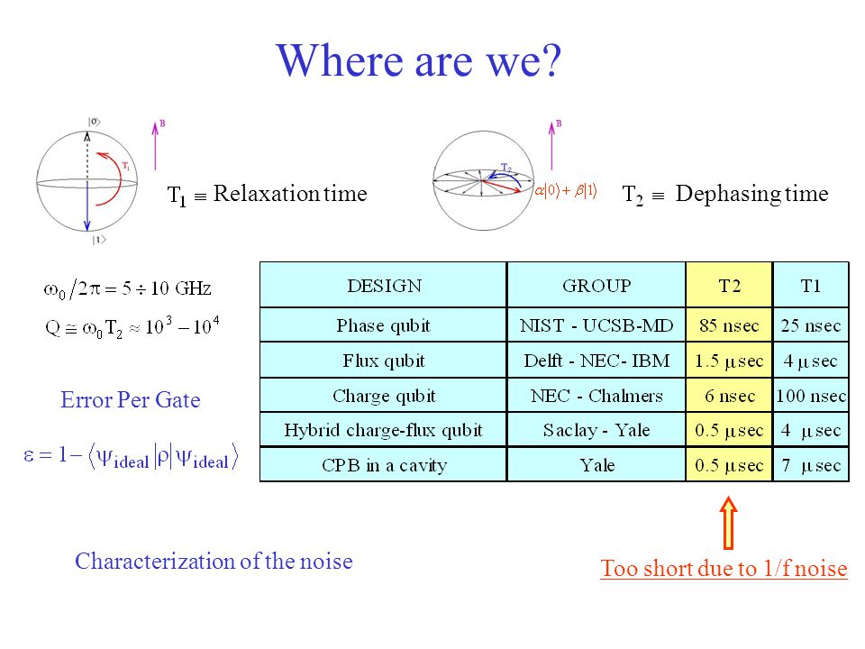 Characterization of the noise