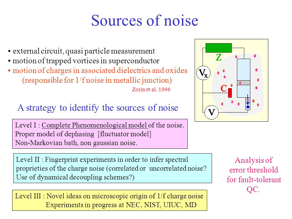 Sources of noise A strategy to identify the sources of noise