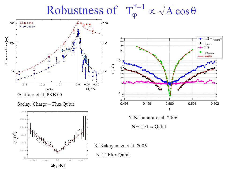 Robustness of G. Ithier et al. PRB 05 Saclay, Charge – Flux Qubit