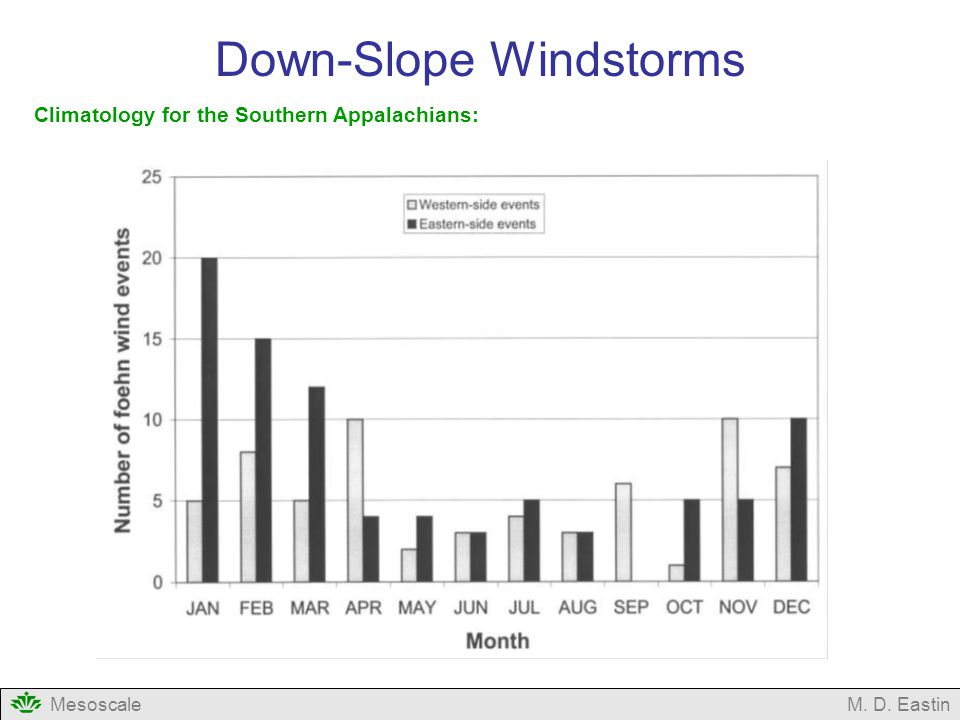 Down-Slope Windstorms