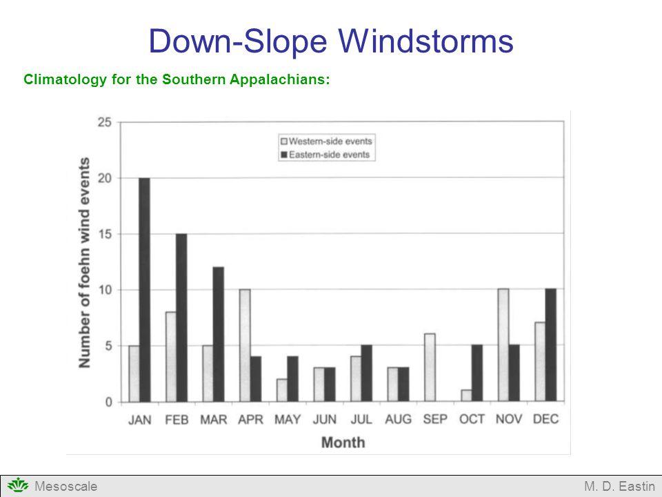 Down-Slope Windstorms