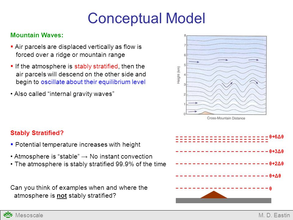 Conceptual Model Mountain Waves: