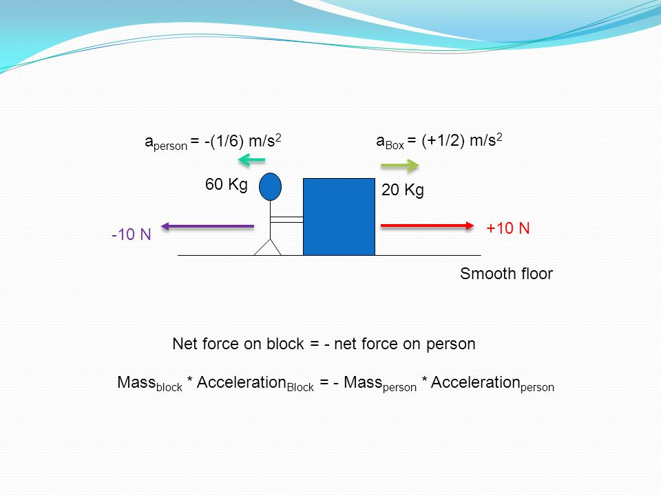 aperson = -(1/6) m/s2 aBox = (+1/2) m/s2. 60 Kg. 20 Kg. +10 N. -10 N. Smooth floor. Net force on block = - net force on person.