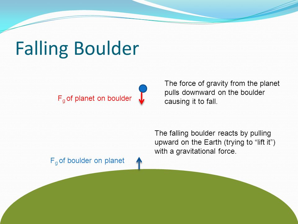 Falling Boulder The force of gravity from the planet