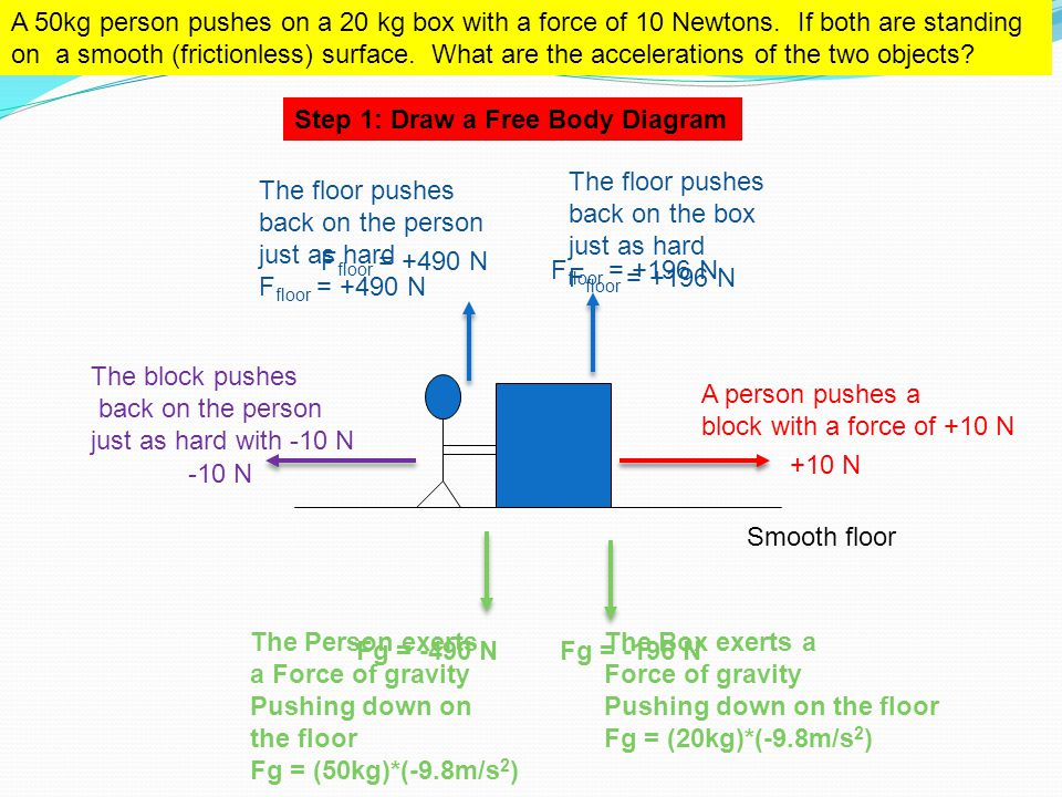 A 50kg person pushes on a 20 kg box with a force of 10 Newtons