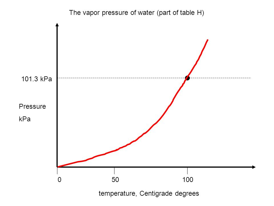 The vapor pressure of water (part of table H)