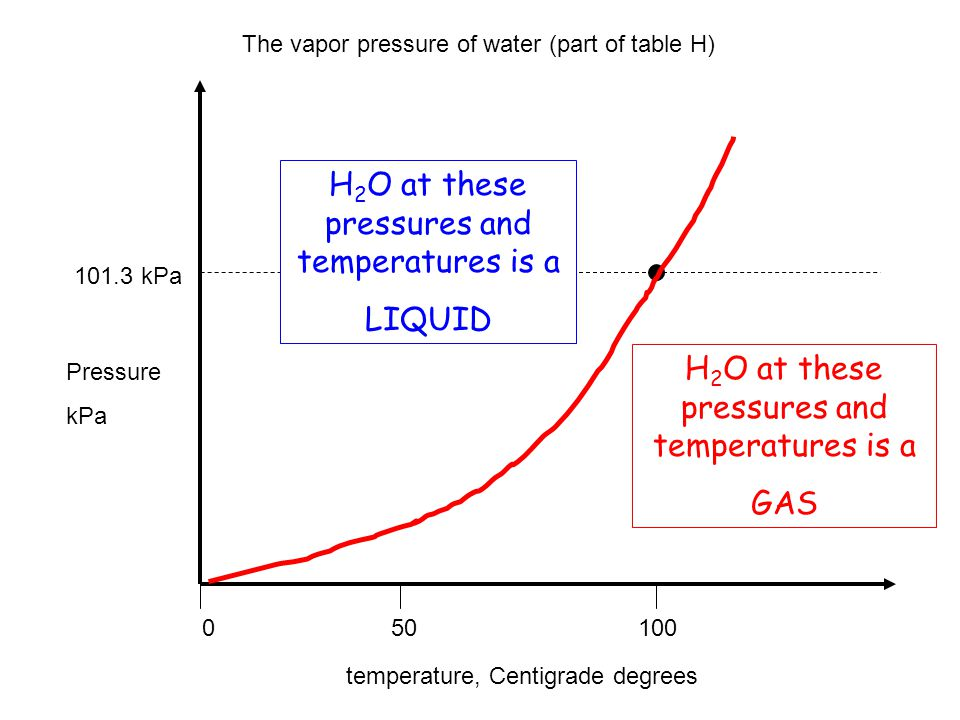 H2O at these pressures and temperatures is a