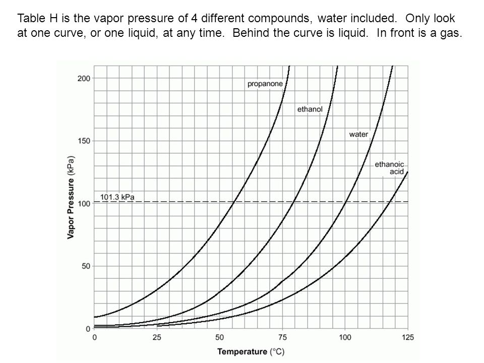 Table H is the vapor pressure of 4 different compounds, water included