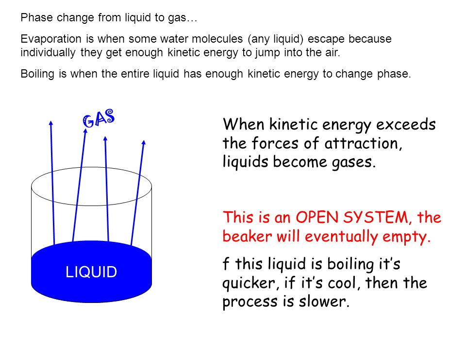 This is an OPEN SYSTEM, the beaker will eventually empty.