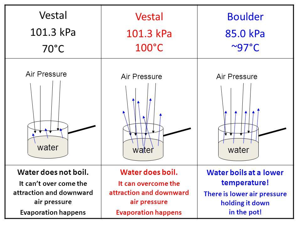 Vestal 101.3 kPa 70°C 101.3 kPa 100°C Boulder 85.0 kPa ~97°C