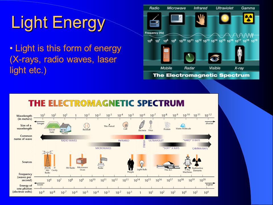 Light Energy • Light is this form of energy (X-rays, radio waves, laser light etc.)