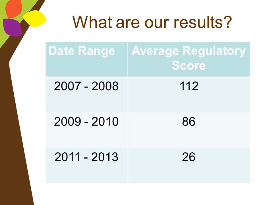 Average Regulatory Score