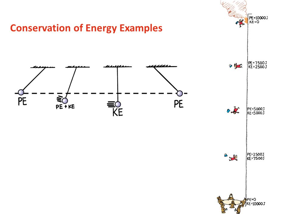 Conservation of Energy Examples