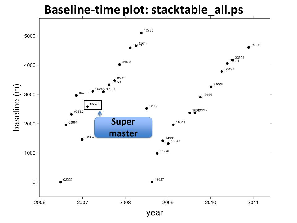 Baseline-time plot: stacktable_all.ps
