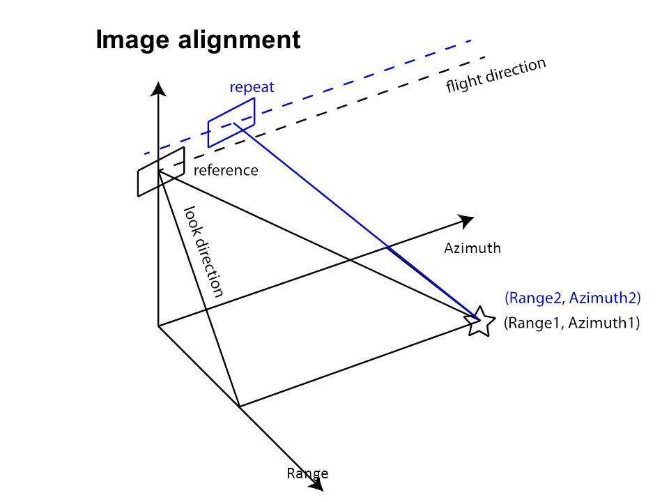 Image alignment Azimuth Range