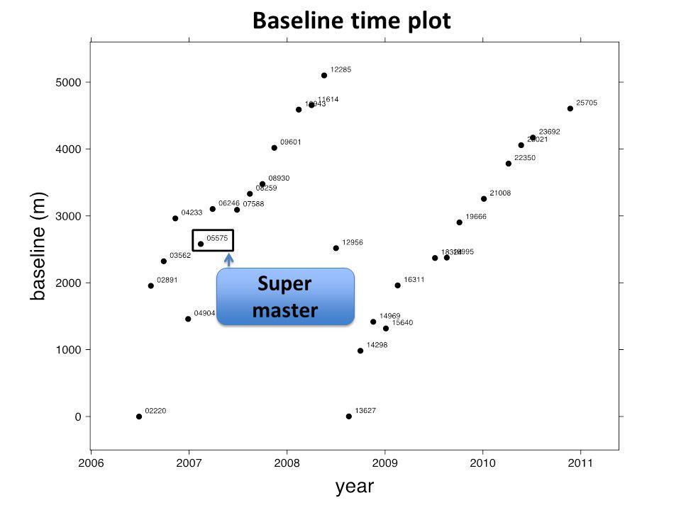 Baseline time plot Super master